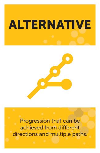 #GameMechanics – Alternative Progression Category